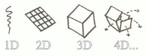3d-ve-4d-printer